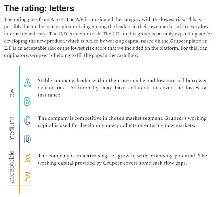 grupeer rating